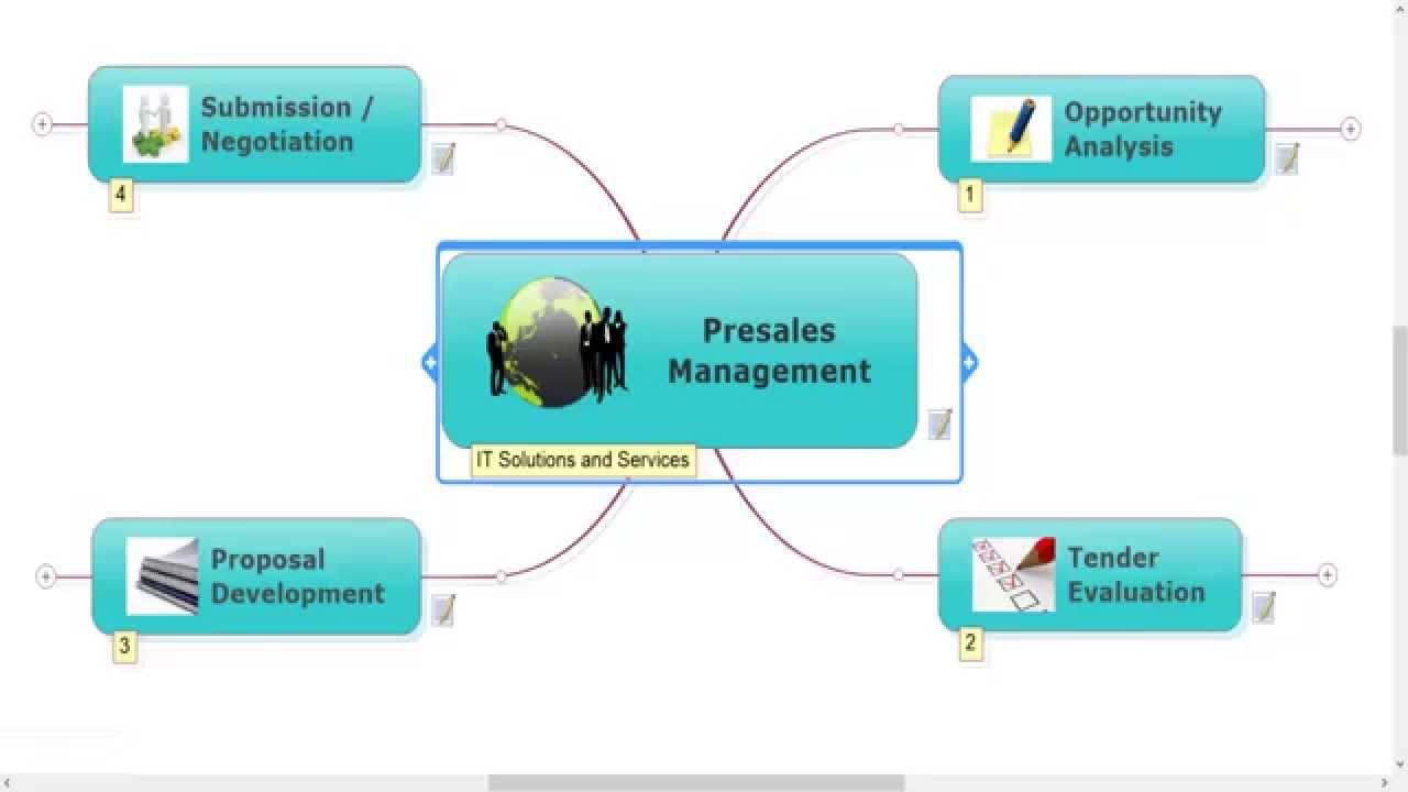 best practices of presales in it