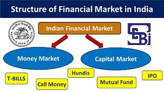 structure of indian financial market || structure of financial market in hindi | (UPSC,SSC,IBPS PO)