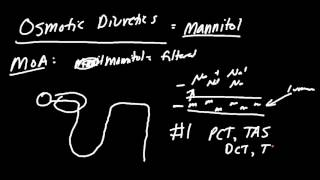 Mannitol Diuretics Made Easy