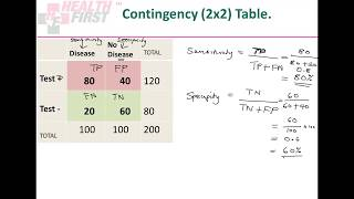Screening Tests In Epidemiology: Full Lecture
