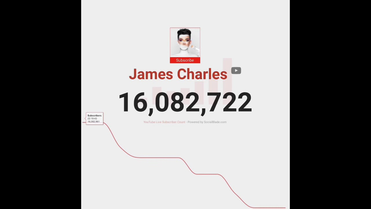 JAMES CHARLES SOCIAL BLADE LIVE SUB COUNT - James and the Giant Ego