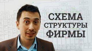 видео Схема организационной структуры (органиграммы). Определение понятия организационной структуры