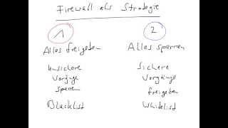 Firewall als Strategie