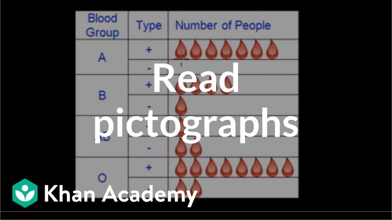 small resolution of Reading pictographs (video)   Khan Academy