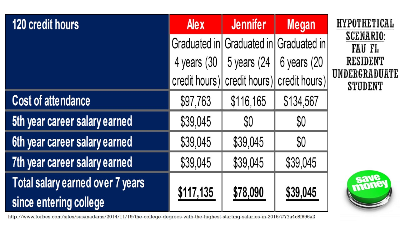 Benefits Of Graduating On Time  Youtube. Soccer Poster Ideas. Penn State Graduate Admissions. Free Holiday Party Invitation Templates Word. Jobs For Political Science Graduates. Medication Administration Record Template Pdf. Marketing One Pager Template. Football Scouting Report Template. Graduate Schools In California