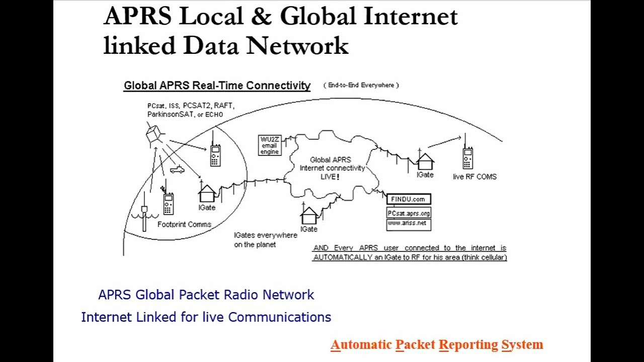 Download Introduction to APRS (Automatic Packet Reporting System) by  Bob Bruninga WB4APR