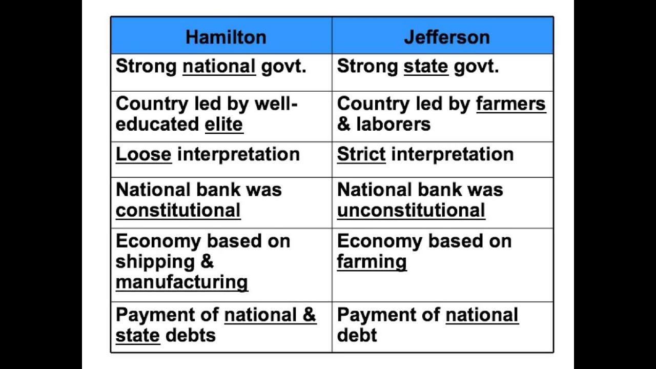 hamilton vs jefferson ideas hamilton vs jefferson ideas
