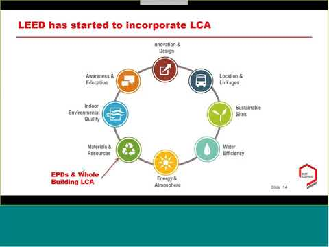 Greener Buildings A Streamlined Approach To Life Cycle Assessment Youtube There are great expectations for lca. greener buildings a streamlined approach to life cycle assessment