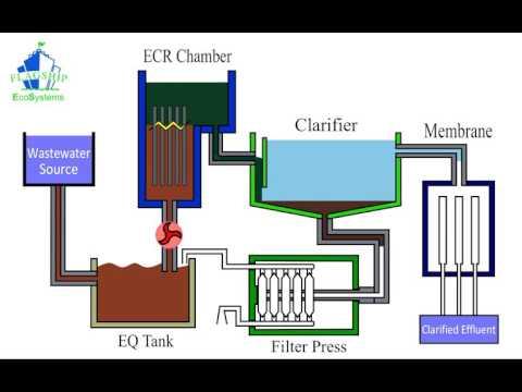 ECR Process Flow