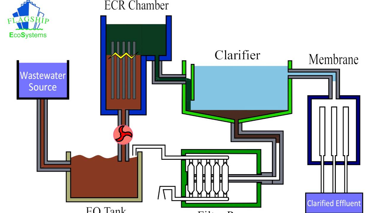 Water Treatment Chlorination System Effects Of Chlorine In