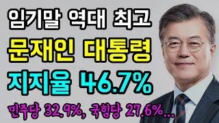"""임기말 '역대 최고'... 문재인 대통령 """"지…"""