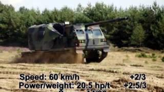 Top 15 best Self-Propelled Howitzers