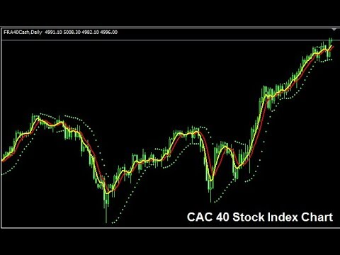 Indices Trading Like A Pro | Learn How To Trade French CAC 40 Index More Precisely