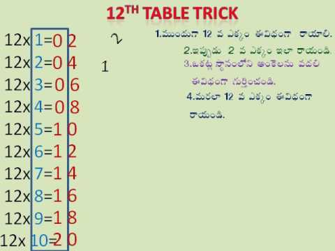 Times Table Tricks 12 Th Table Tricks Youtube