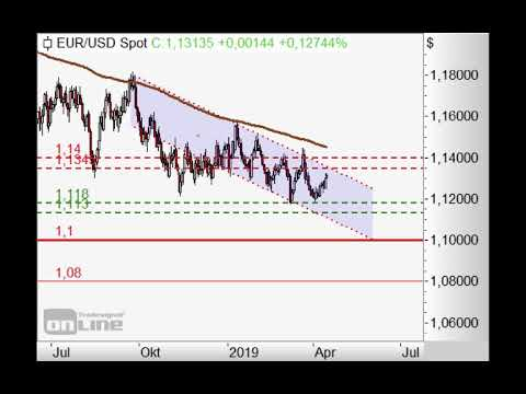 S&P500 in dünner Luft! - Chart Flash 15.04.2019