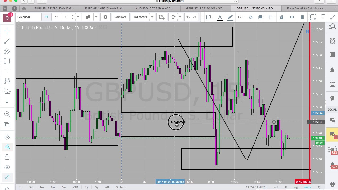 Forex Trading With No Indicators Entry Exit Problems Youtube