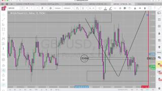 Forex Trading with NO Indicators ~ Entry/Exit Problems?