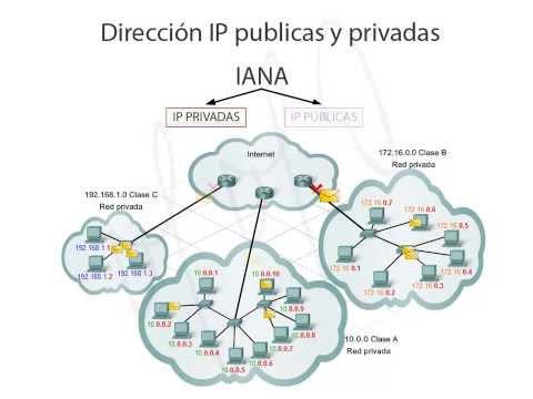 Direcciones IP publicas y privadas (ISP, IPV4) - YouTube