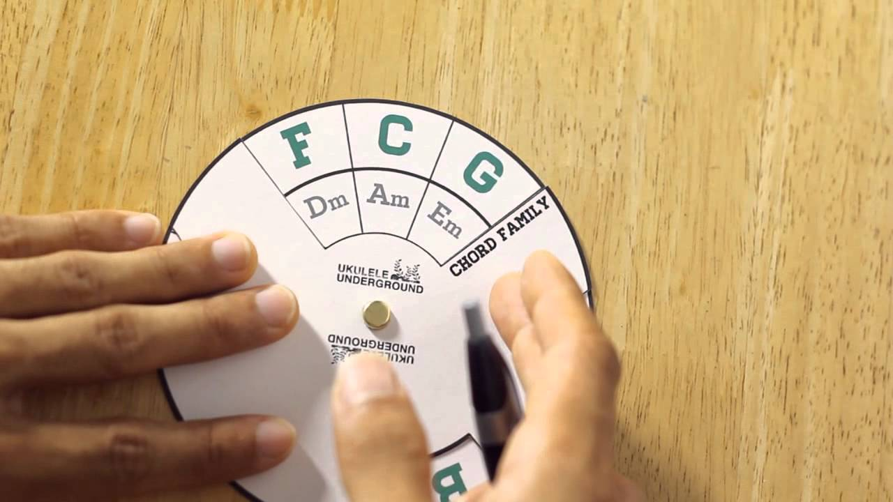 photograph regarding Printable Circle of Fifths Wheel known as Circle of Fifths (Fundamentals for Ukulele Gamers)