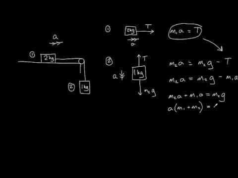 Net force = mass x acceleration (F = ma)