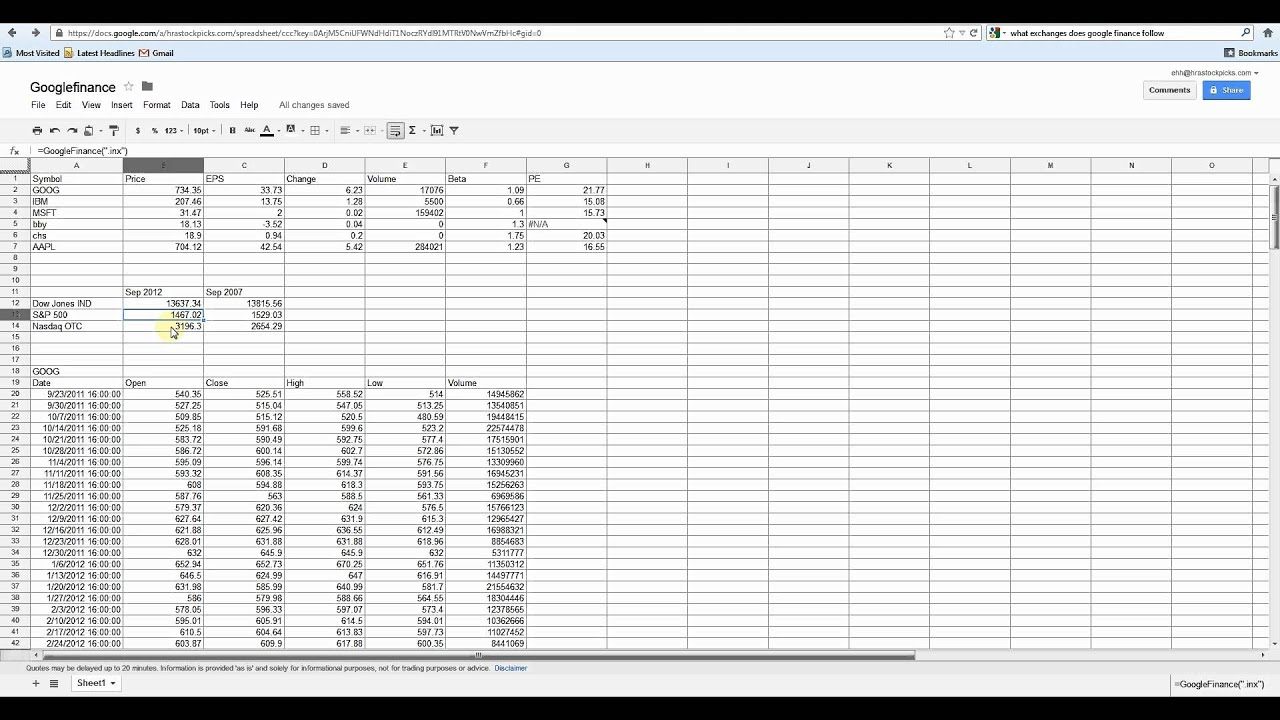 Google Stock Quotes Stock Quotes Within A Spreadsheet Google Docs And Excel  Youtube