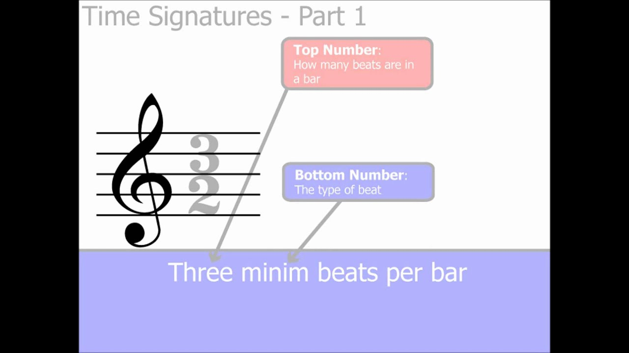 Time Signatures Part 1 The Basics Music Theory