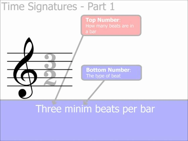 Time Signatures Part 1: The Basics (Music Theory)