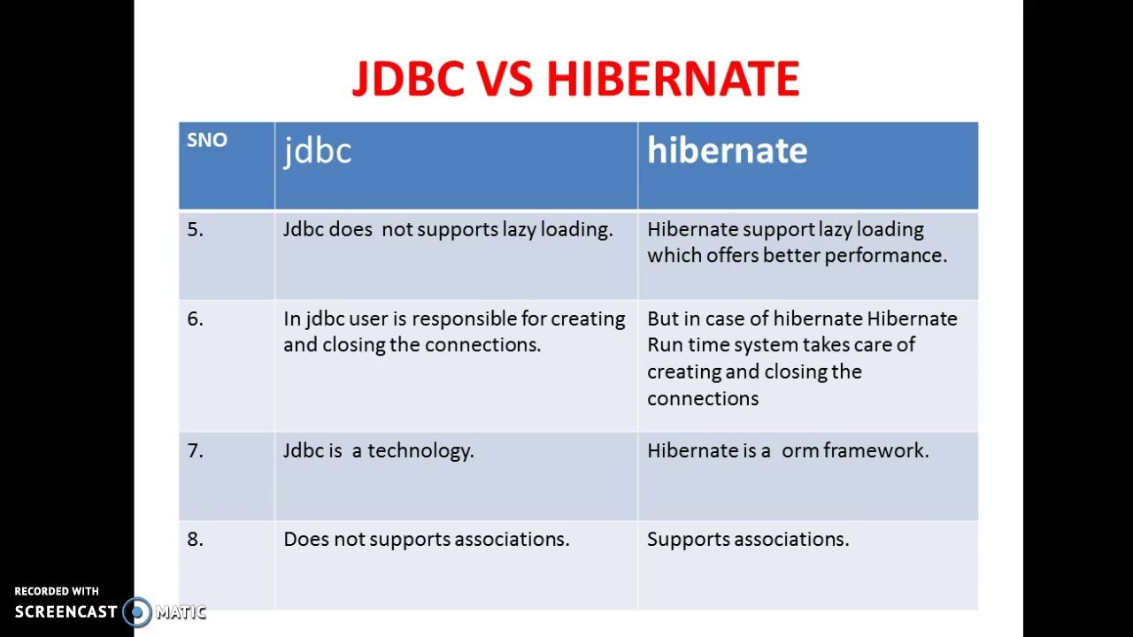 Difference Between Jdbc And Hibernate Youtube