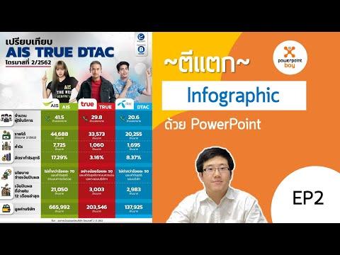 ตีแตก Infographic ด้วย PowerPoint EP.2 - เปรียบเทียบ AIS TRUE DTAC ตัวอย่างจากลงทุนแมน