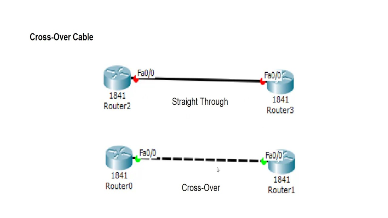 Cisco Router Basics Cross Over Cable Youtube Diagram