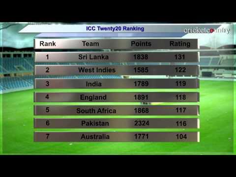 India retain third spot in ICC T20 Rankings