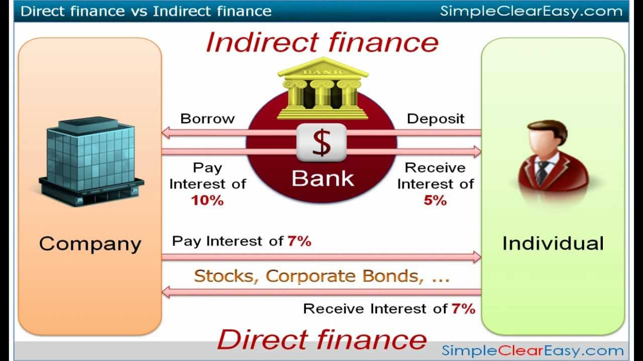 1 an overview of the financial system mishkin, chap ppt download.