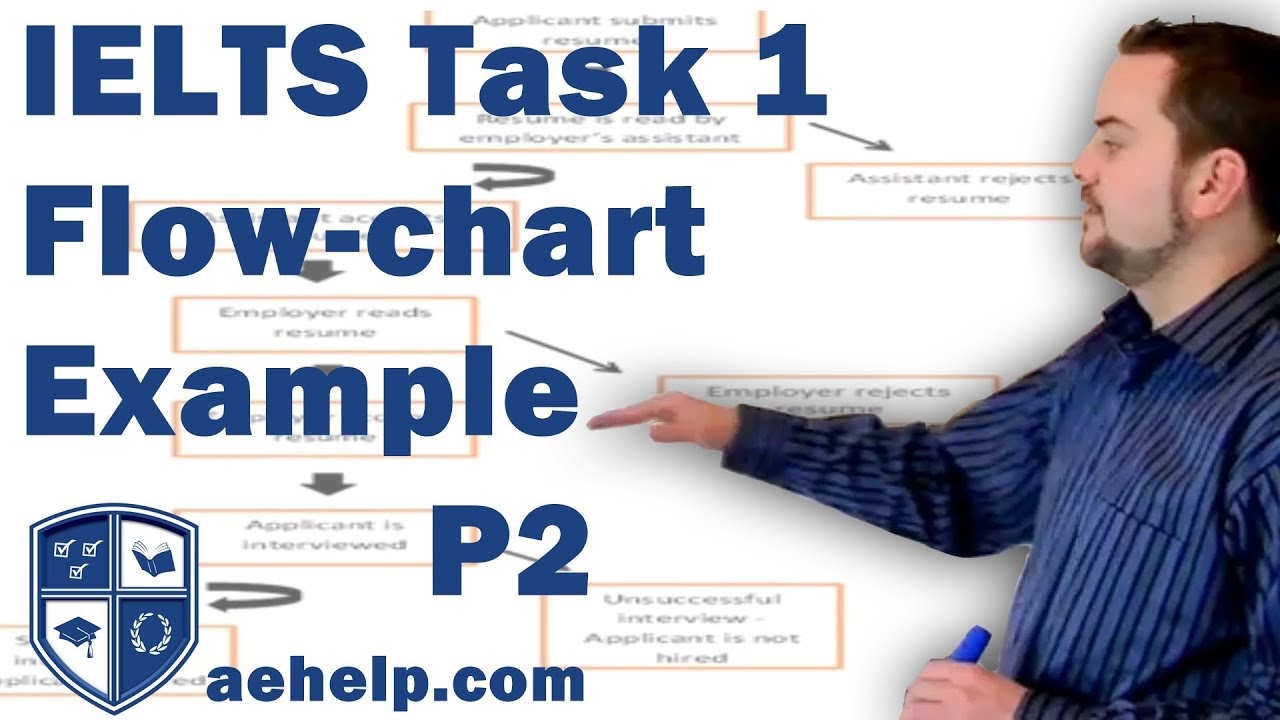 Ielts task 1 writing flow chart example with structure part 2 of 2 ielts task 1 writing flow chart example with structure part 2 of 2 ccuart Images