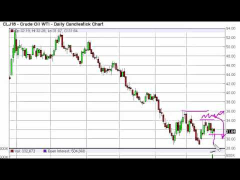 Oil Technical Analysis for February 26 2016 by FXEmpire.com