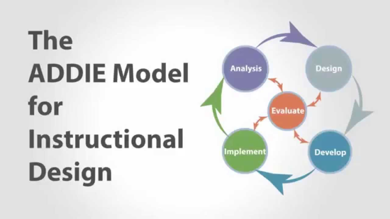 hight resolution of the addie model evaluation