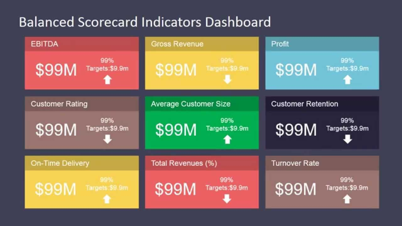 scoreboard template for powerpoint - balanced scorecard indicators dashboard