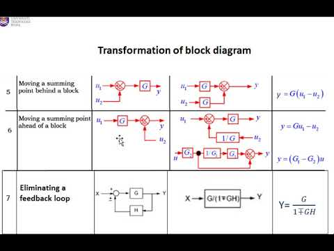 Chapter 2 : Block Diagram Transformation/ Reduction Rules ( Video 1/2) -  YouTubeYouTube
