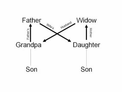 I'm My Own Grandpa - Diagrammed