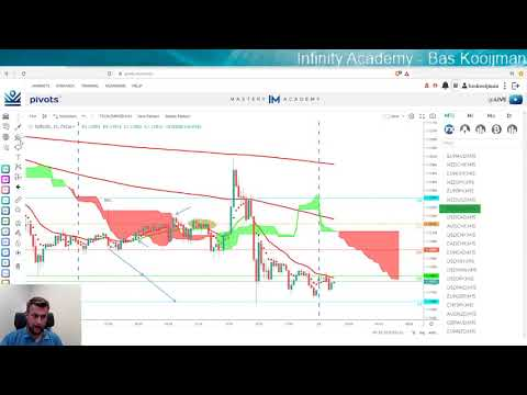 Infinity Academy - 5 Ways of using a Stop Loss (Video 6)