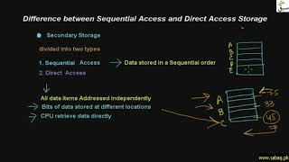 Difference between Sequenctial Access and Direct Access
