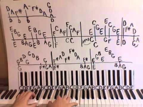 Free Bird Piano Lesson part 1 Lynyrd Skynyrd