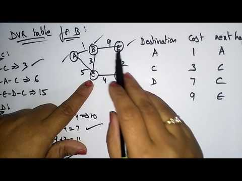 distance vector routing algorithm | Networking |  Bhanu Priya