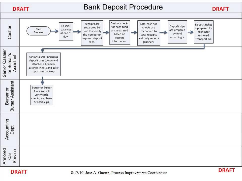 Bank Deposit Procedure - YouTubeYouTube