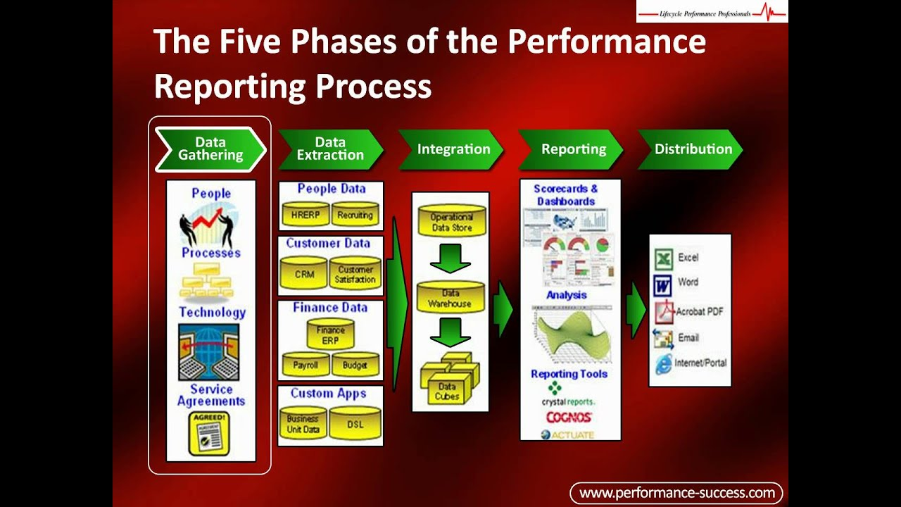 Performance Reporting Process How To Report Your Business