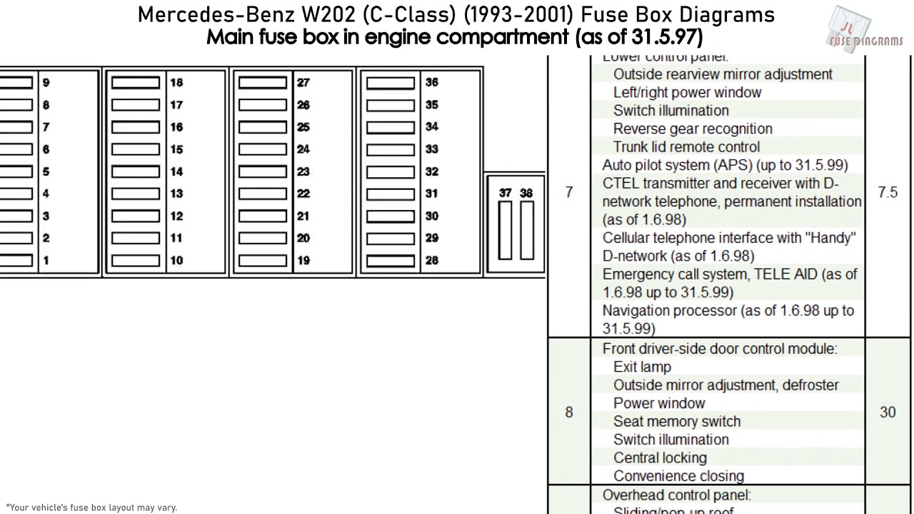 1999 Mercedes C230 Fuse Box Wiring Diagram Module B Module B Emilia Fise It
