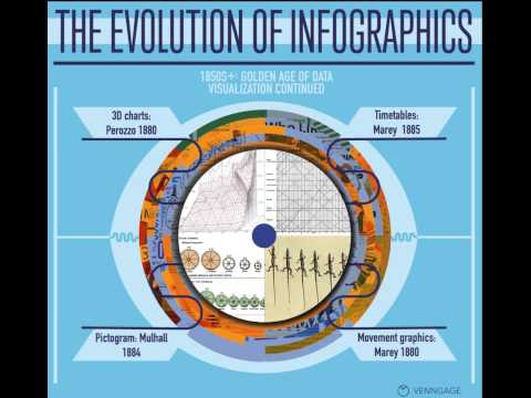 The Evolution of Infographics: A timeline of data visualization