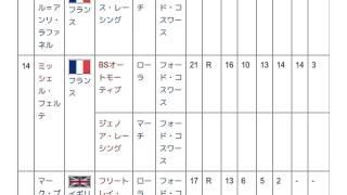「1987年の国際F3000選手権」とは ウィキ動画