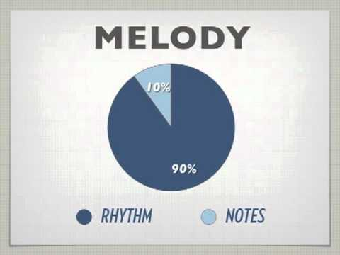 Melody Mining - How To Write Melodies Out of Thin Air