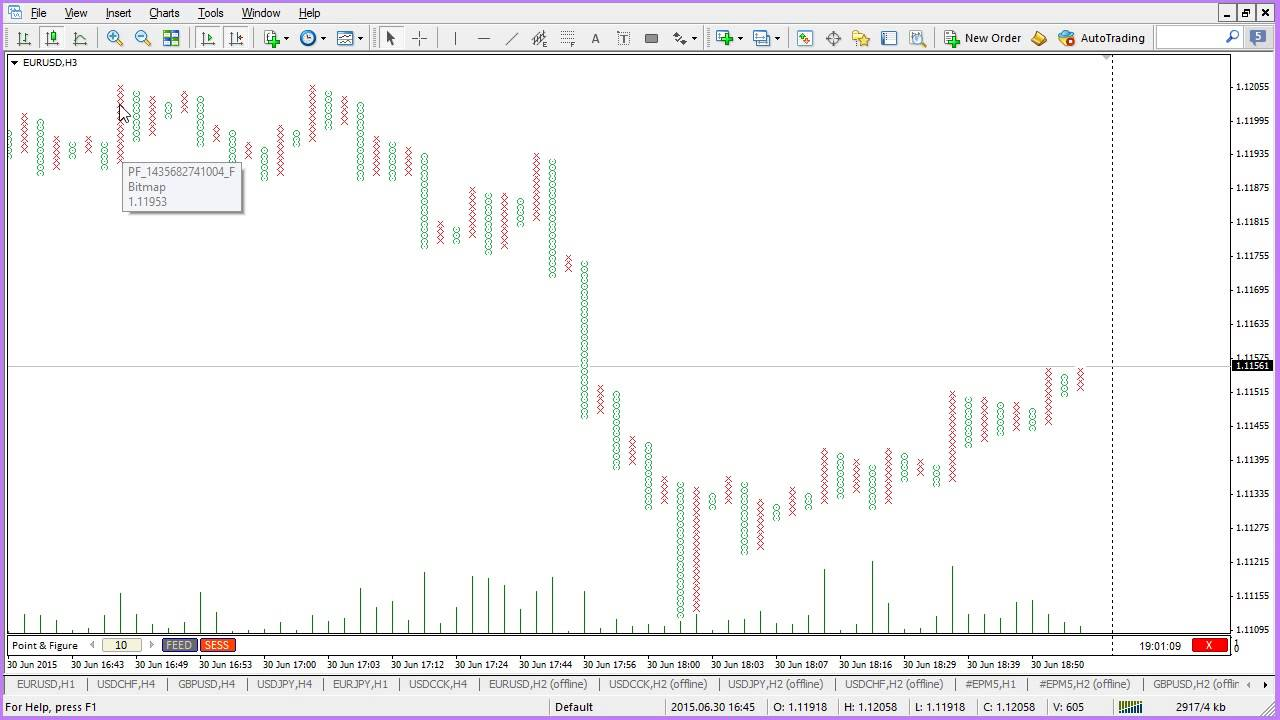 Point and figure metatrader indicator paper