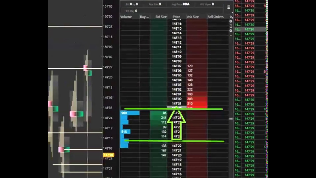 Kai Whitney shows Order flow analysis using ThinkorSwim (TDAmeritrade)